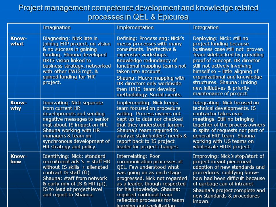 Project management competence development and knowledge related processes in QEL & Epicurea ImaginationImplementationIntegration Know- what Diagnosing: Nick late in joining ERP project, no vision & no success in gaining funding.