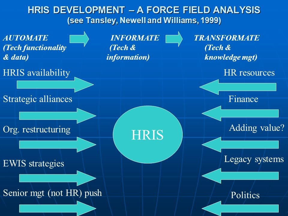 HRIS DEVELOPMENT – A FORCE FIELD ANALYSIS (see Tansley, Newell and Williams, 1999) AUTOMATE INFORMATE TRANSFORMATE (Tech functionality (Tech &(Tech & & data) information)knowledge mgt) HRIS Strategic alliances EWIS strategies HRIS availability Senior mgt (not HR) push Org.