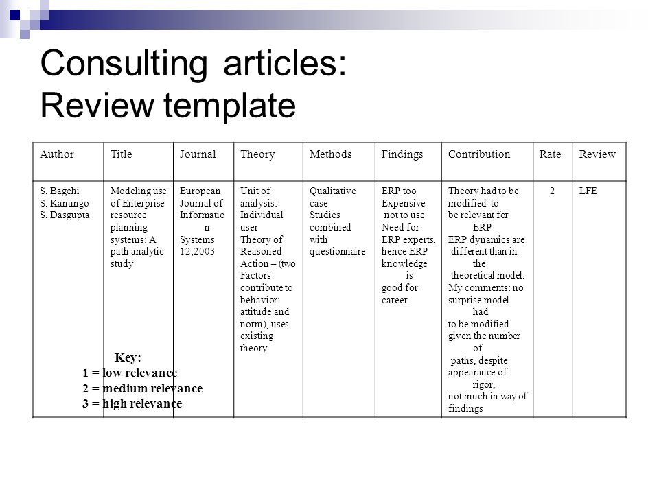 Consulting articles: Review template AuthorTitleJournalTheoryMethodsFindingsContributionRateReview S. Bagchi S. Kanungo S. Dasgupta Modeling use of En