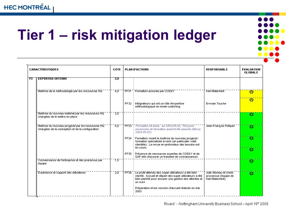 Rivard - Nottingham University Business School – April 19 th 2005 Tier 1 – risk mitigation ledger