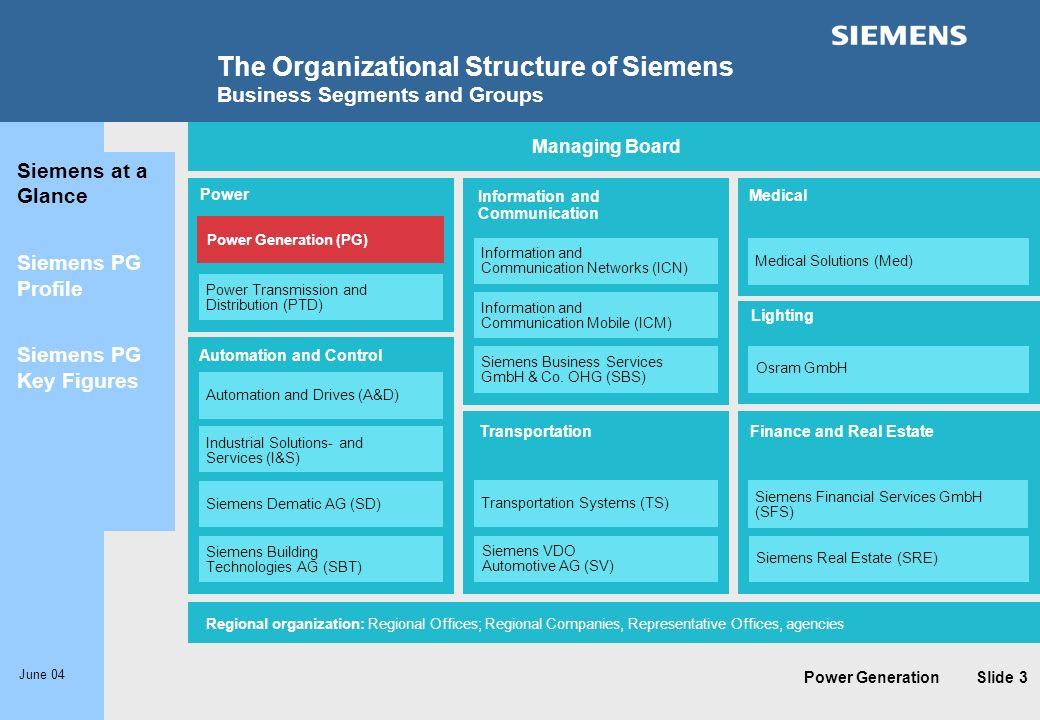 Power Generation June 04 Slide 3 Stand: 01.01.2001 Managing Board Regional organization: Regional Offices; Regional Companies, Representative Offices,