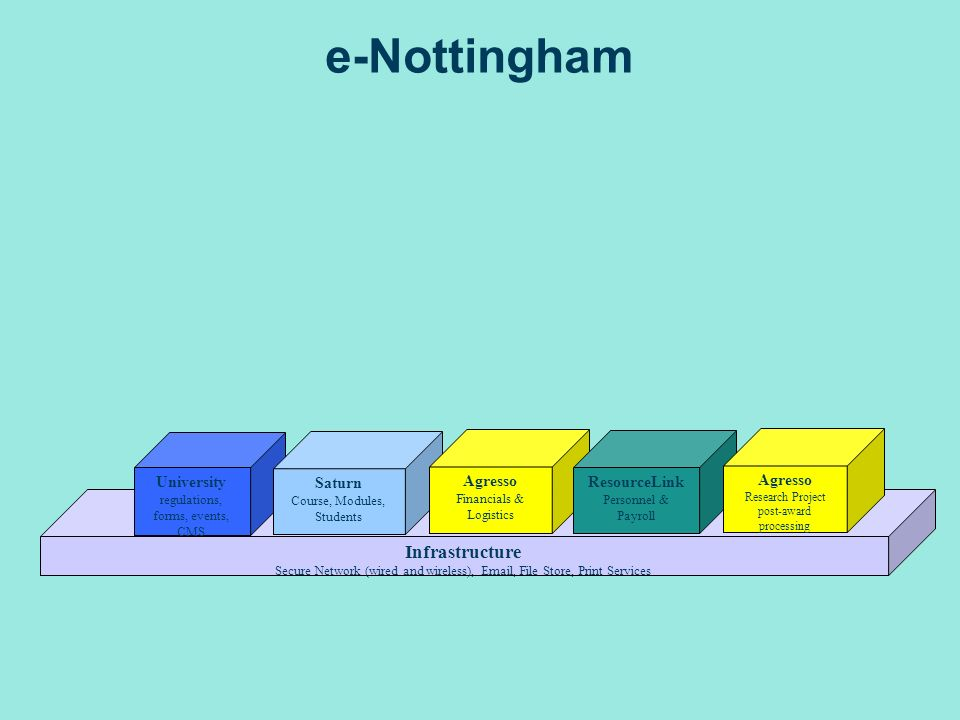 Infrastructure Secure Network (wired and wireless),  , File Store, Print Services e-Nottingham