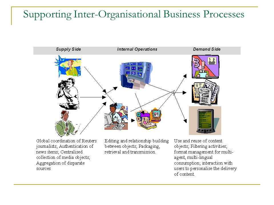Supporting Inter-Organisational Business Processes