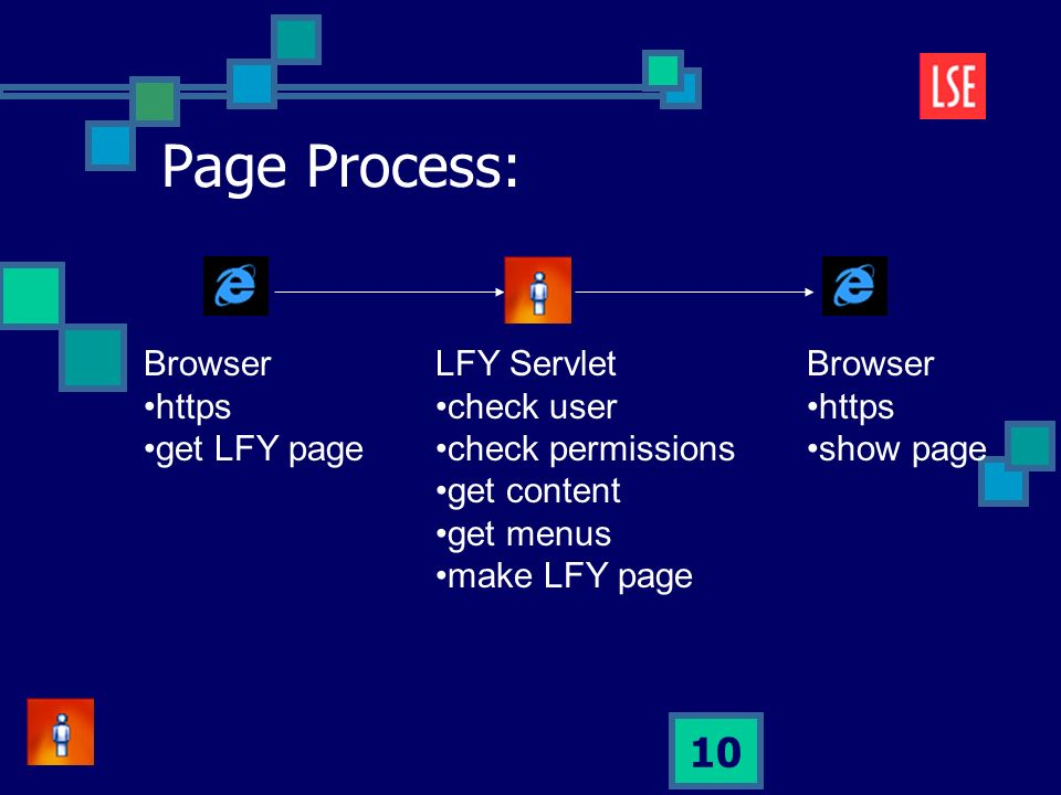 10 Page Process: LFY Servlet check user check permissions get content get menus make LFY page Browser https get LFY page Browser https show page