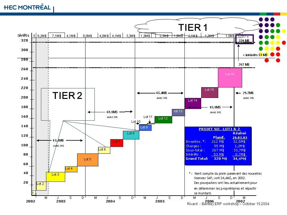 Rivard - Bentley ERP workshop – October 15 2004 TIER 1 TIER 2
