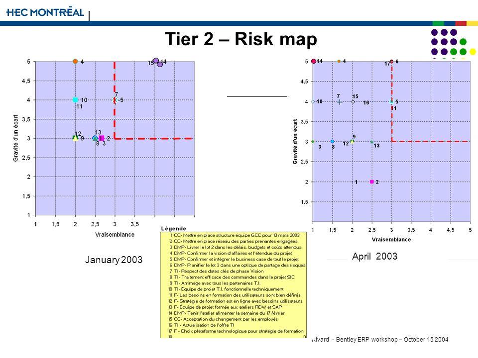 Rivard - Bentley ERP workshop – October 15 2004 January 2003 April 2003 Tier 2 – Risk map