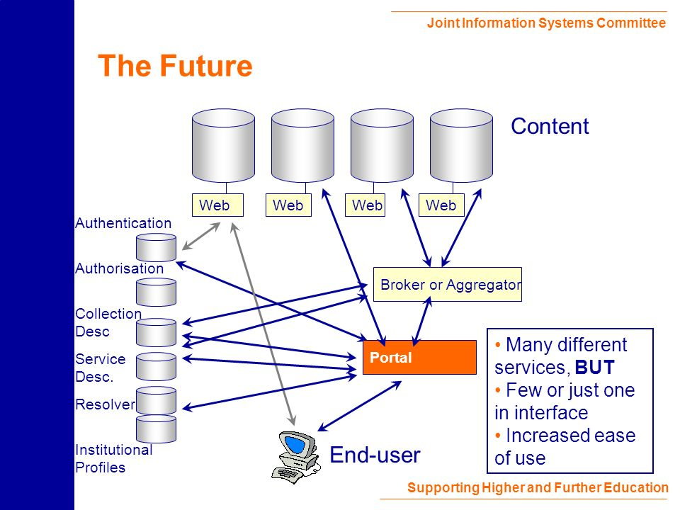 Joint Information Systems Committee Supporting Higher and Further Education The Future Web Content End-user Portal Broker Authentication Authorisation Collection Desc Institutional Profiles Many different services, BUT Few or just one interface Increased ease of use Resolver Service Desc.