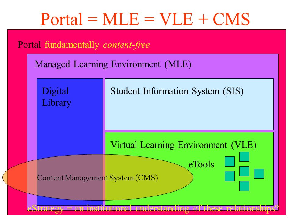Portal Managed Learning Environment (MLE) Portal = MLE = VLE + CMS fundamentally content-free Virtual Learning Environment (VLE)Student Information System (SIS)Digital Library eTools Content Management System (CMS) eStrategy = an institutional understanding of these relationships