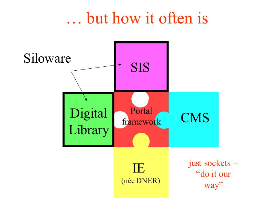 … but how it often is SIS Portal framework Digital Library CMS Siloware just sockets – do it our way IE (née DNER)