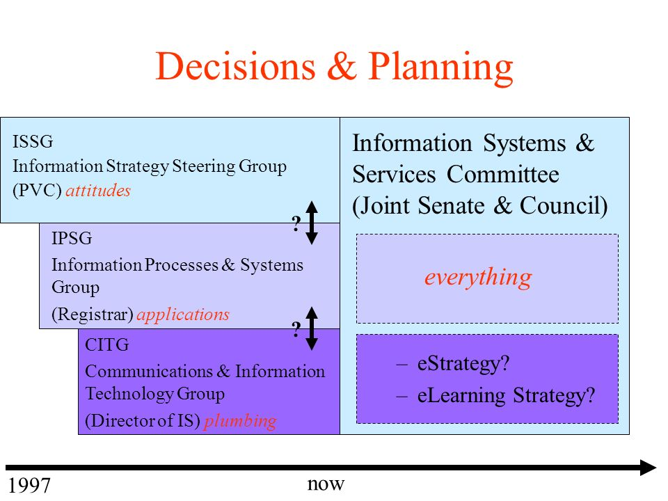 Decisions & Planning –eStrategy. –eLearning Strategy.