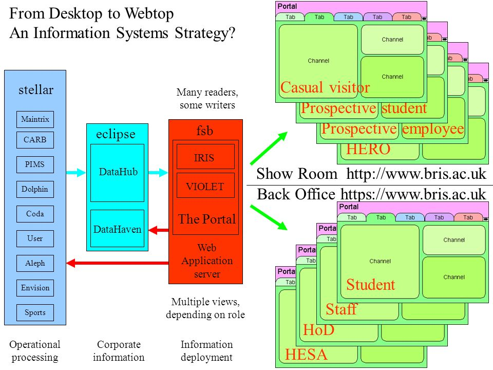 From Desktop to Webtop An Information Systems Strategy.