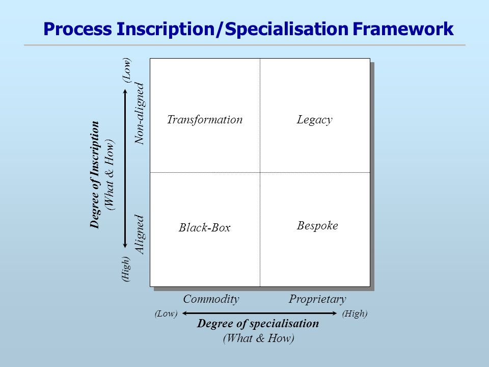 Process Inscription/Specialisation Framework Degree of Inscription (What & How) Non-aligned Aligned Black-Box Degree of specialisation (What & How) ProprietaryCommodity Legacy Bespoke Transformation (Low)(High) (Low) (High)