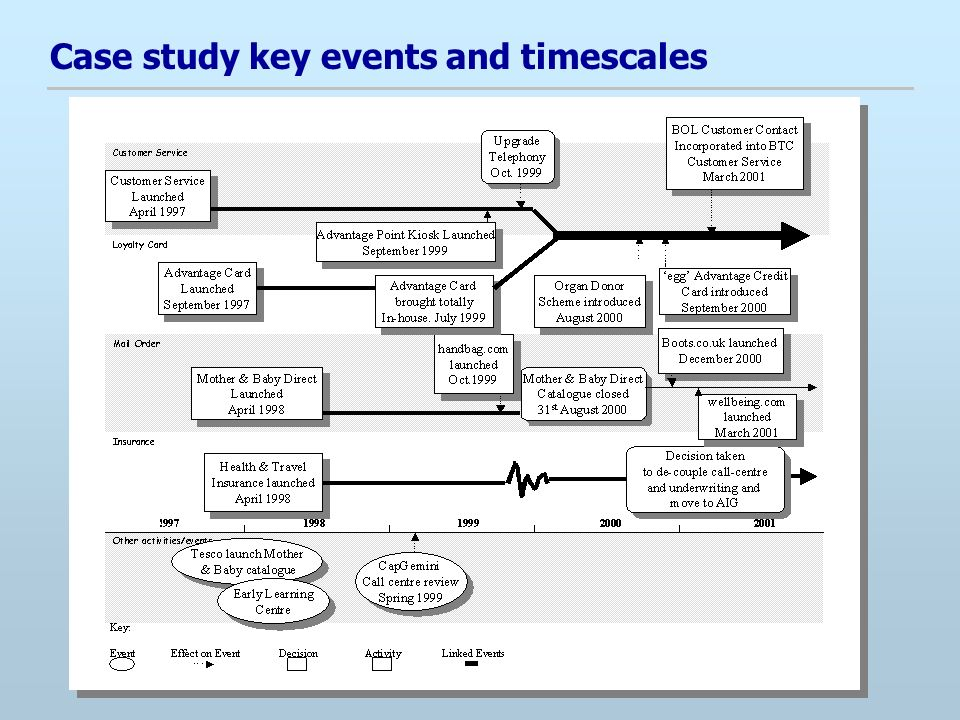 Case study key events and timescales