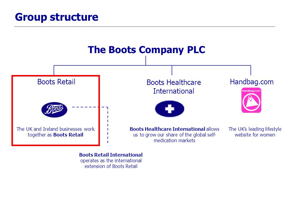 Group structure The UKs leading lifestyle website for women The Boots Company PLC Boots RetailHandbag.com The UK and Ireland businesses work together as Boots Retail Boots Retail International operates as the international extension of Boots Retail Boots Healthcare International Boots Healthcare International allows us to grow our share of the global self- medication markets