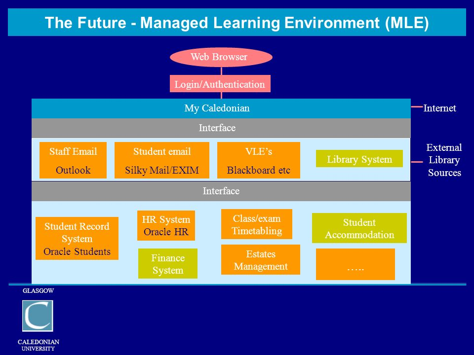 GLASGOW CALEDONIAN UNIVERSITY The Future - Managed Learning Environment (MLE) Student Record System Oracle Students HR System Oracle HR Finance System