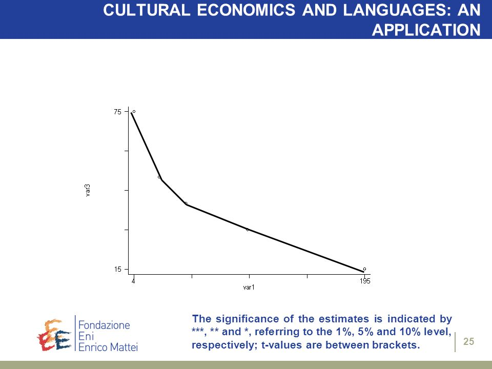 25 CULTURAL ECONOMICS AND LANGUAGES: AN APPLICATION The significance of the estimates is indicated by ***, ** and *, referring to the 1%, 5% and 10% l