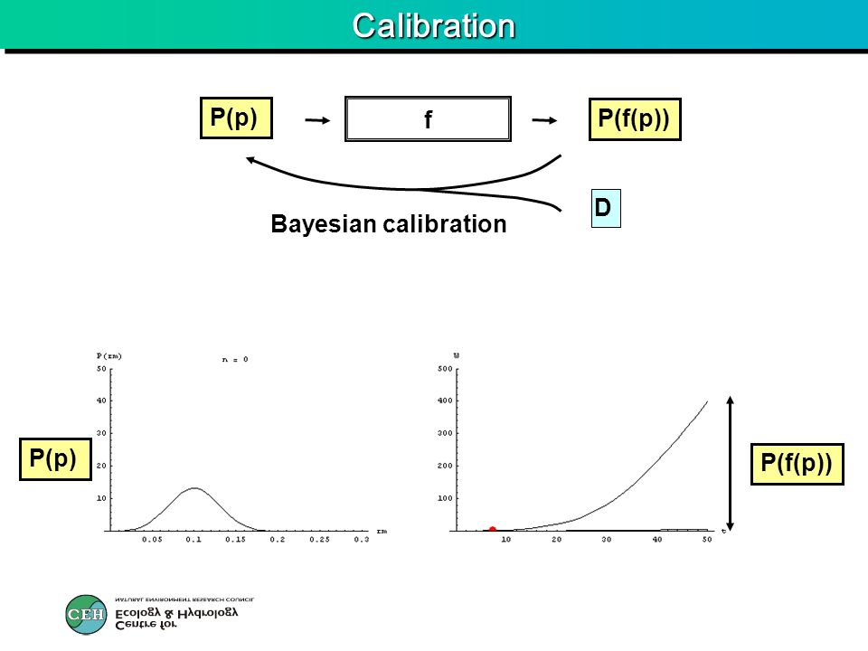 CalibrationCalibration f P(f(p)) P(p) D Bayesian calibration P(f(p)) P(p)
