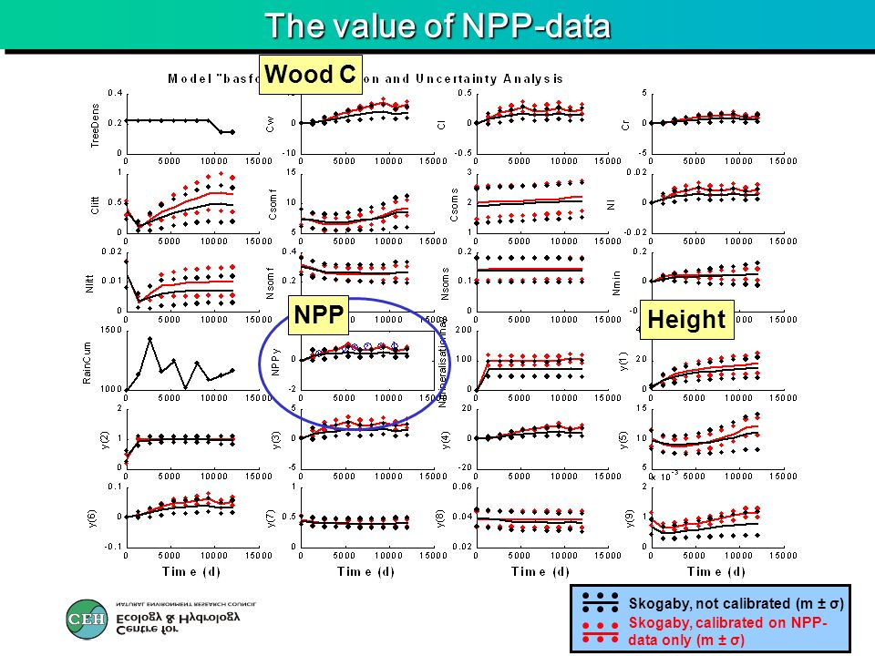 The value of NPP-data Wood C Height NPP Skogaby, calibrated on NPP- data only (m ± σ) Skogaby, not calibrated (m ± σ)