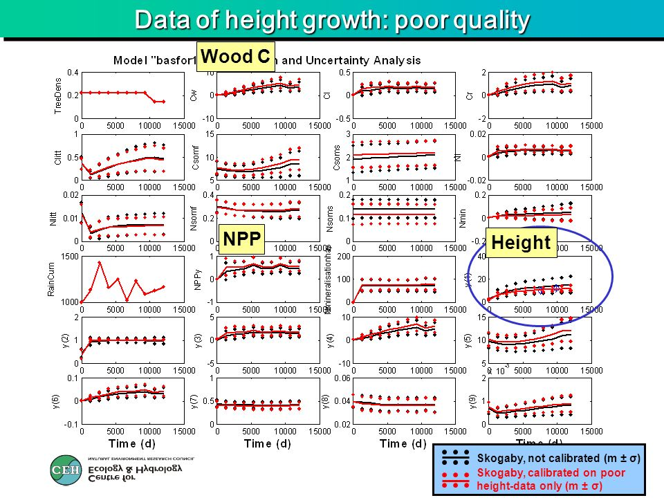 Data of height growth: poor quality Wood C Height NPP Skogaby, calibrated on poor height-data only (m ± σ) Skogaby, not calibrated (m ± σ)