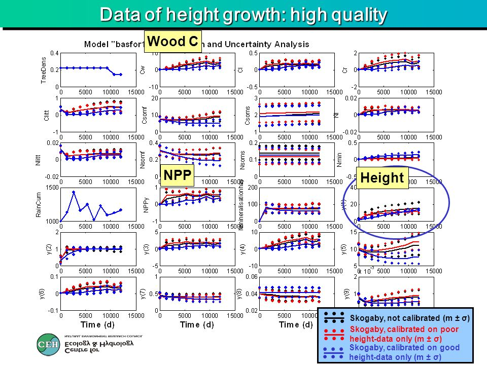 Data of height growth: high quality Wood C Height NPP Skogaby, calibrated on poor height-data only (m ± σ) Skogaby, not calibrated (m ± σ) Skogaby, calibrated on good height-data only (m ± σ)