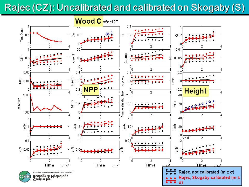 Rajec (CZ): Uncalibrated and calibrated on Skogaby (S) Wood C Height NPP Rajec, Skogaby-calibrated (m ± σ) Rajec, not calibrated (m ± σ)