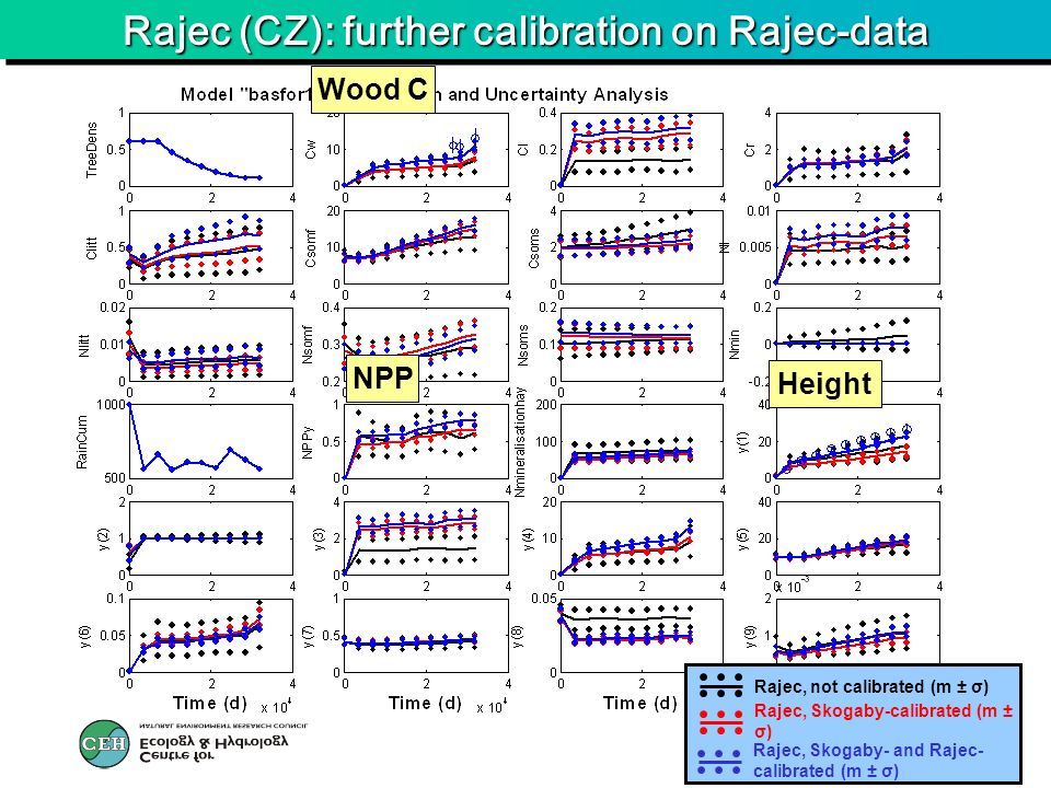 Rajec (CZ): further calibration on Rajec-data Wood C Height NPP Rajec, Skogaby-calibrated (m ± σ) Rajec, not calibrated (m ± σ) Rajec, Skogaby- and Ra