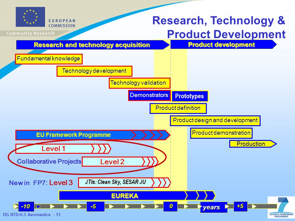 DG RTD-H.3 Aeronautics - 13 Product development Research and technology acquisition Fundamental knowledge Technology development Technology validation Product definition Product design and development Production Demonstrators Prototypes EU Framework Programme EUREKA years Product demonstration Level 1 Level 2 JTIs: Clean Sky, SESAR JU New in FP7 : Level 3 Collaborative Projects Research, Technology & Product Development