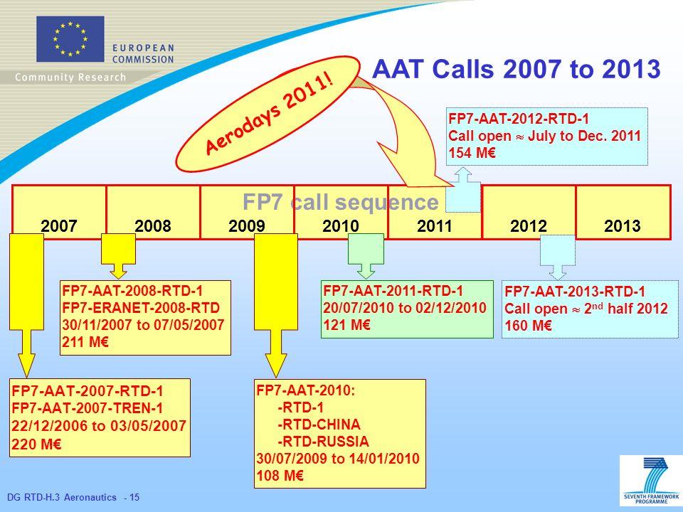 DG RTD-H.3 Aeronautics - 15 FP7-AAT-2007-RTD-1 FP7-AAT-2007-TREN-1 22/12/2006 to 03/05/2007 220 M AAT Calls 2007 to 2013 FP7 call sequence 2007201020092008201120122013 FP7-AAT-2008-RTD-1 FP7-ERANET-2008-RTD 30/11/2007 to 07/05/2007 211 M FP7-AAT-2010: -RTD-1 -RTD-CHINA -RTD-RUSSIA 30/07/2009 to 14/01/2010 108 M FP7-AAT-2011-RTD-1 20/07/2010 to 02/12/2010 121 M FP7-AAT-2012-RTD-1 Call open July to Dec.
