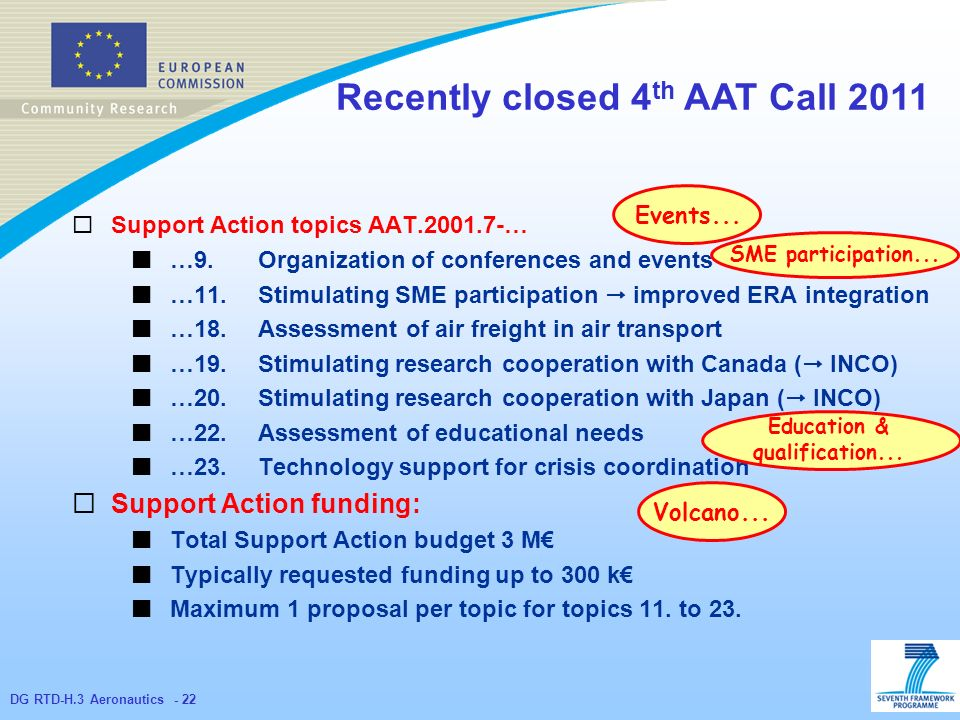 DG RTD-H.3 Aeronautics - 22 Support Action topics AAT … …9.Organization of conferences and events …11.Stimulating SME participation improved ERA integration …18.Assessment of air freight in air transport …19.Stimulating research cooperation with Canada ( INCO) …20.Stimulating research cooperation with Japan ( INCO) …22.Assessment of educational needs …23.Technology support for crisis coordination Support Action funding: Total Support Action budget 3 M Typically requested funding up to 300 k Maximum 1 proposal per topic for topics 11.