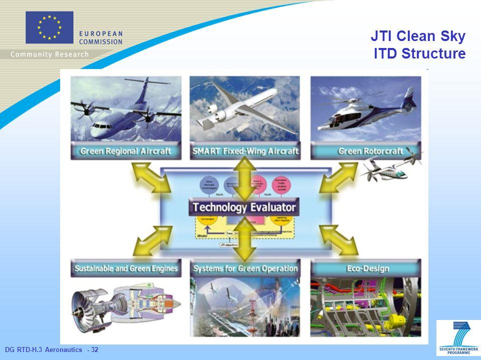 DG RTD-H.3 Aeronautics - 32 JTI Clean Sky ITD Structure