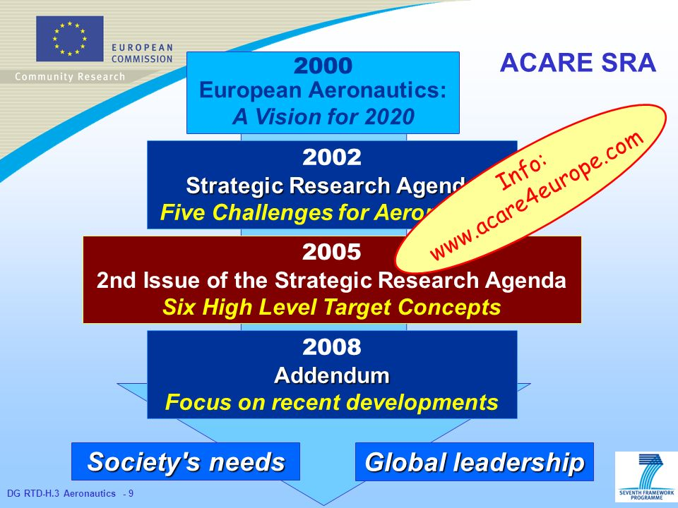 DG RTD-H.3 Aeronautics Strategic Research Agenda Five Challenges for Aeronautics nd Issue of the Strategic Research Agenda Six High Level Target Concepts Global leadership Society s needs 2000 European Aeronautics: A Vision for Addendum Focus on recent developments ACARE SRA Info: