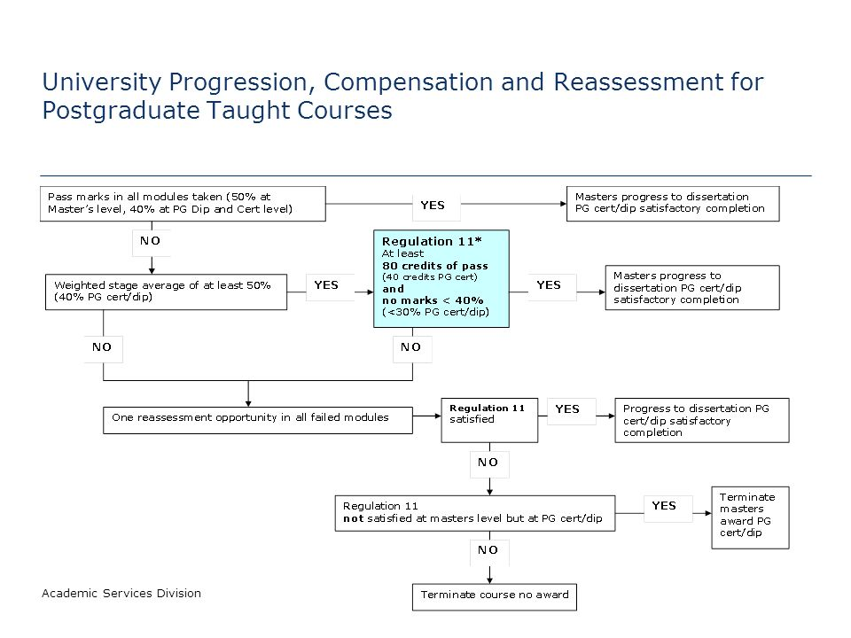University Progression, Compensation and Reassessment for Postgraduate Taught Courses Academic Services Division