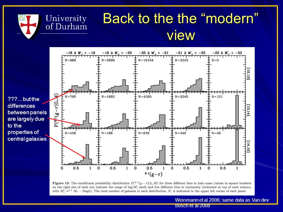Back to the the modern view Weinmann et al 2006; same data as Van dev Bosch et al 2008 …but the differences between panels are largely due to the properties of central galaxies