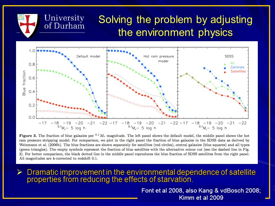 Solving the problem by adjusting the environment physics Dramatic improvement in the environmental dependence of satellite properties from reducing the effects of starvation.