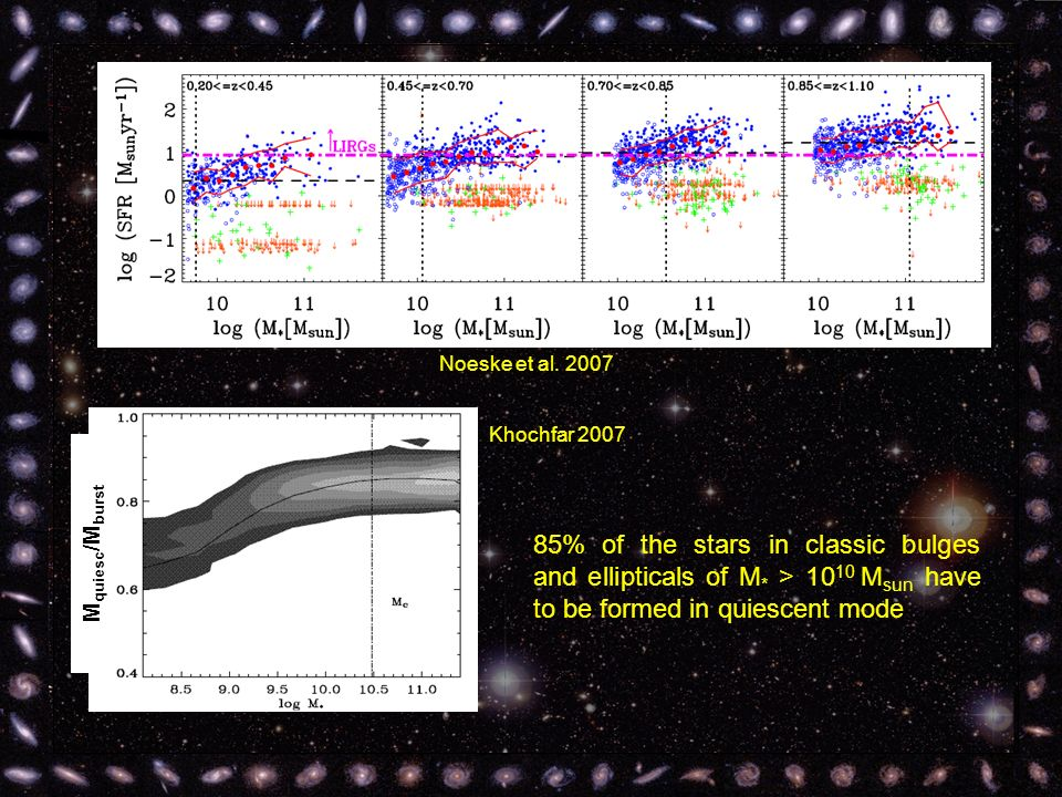 Noeske et al. 2007 Khochfar 2007 85% of the stars in classic bulges and ellipticals of M * > 10 10 M sun have to be formed in quiescent mode M quiesc
