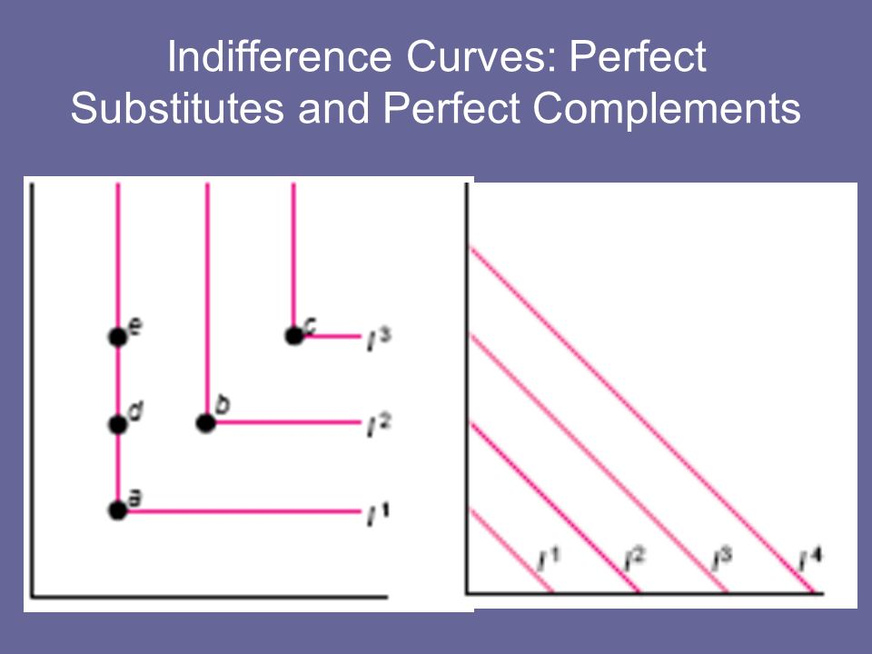 Indifference Curves: Perfect Substitutes and Perfect Complements