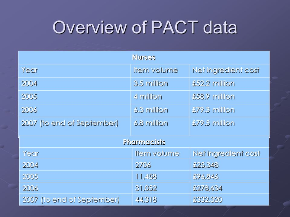 Overview of PACT data Nurses Year Item volume Net ingredient cost million £52.2 million million £58.9 million million £79.3 million 2007 (to end of September) 6.8 million £79.5 million PharmacistsYear Item volume Net ingredient cost £25, ,458£96, ,052£278, (to end of September) 44,318£332,320