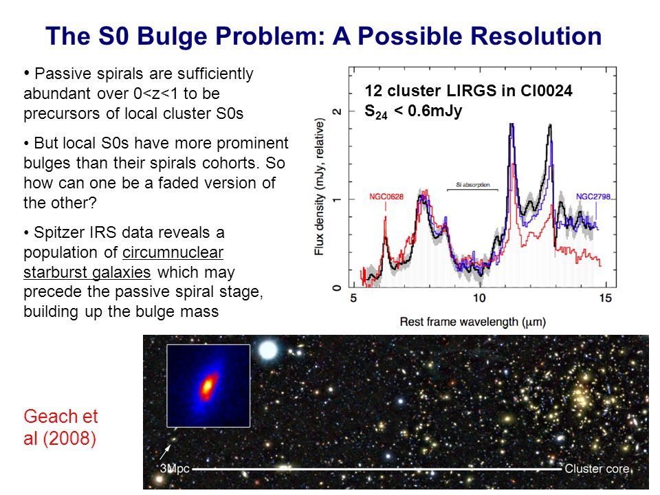 The S0 Bulge Problem: A Possible Resolution Passive spirals are sufficiently abundant over 0<z<1 to be precursors of local cluster S0s But local S0s have more prominent bulges than their spirals cohorts.