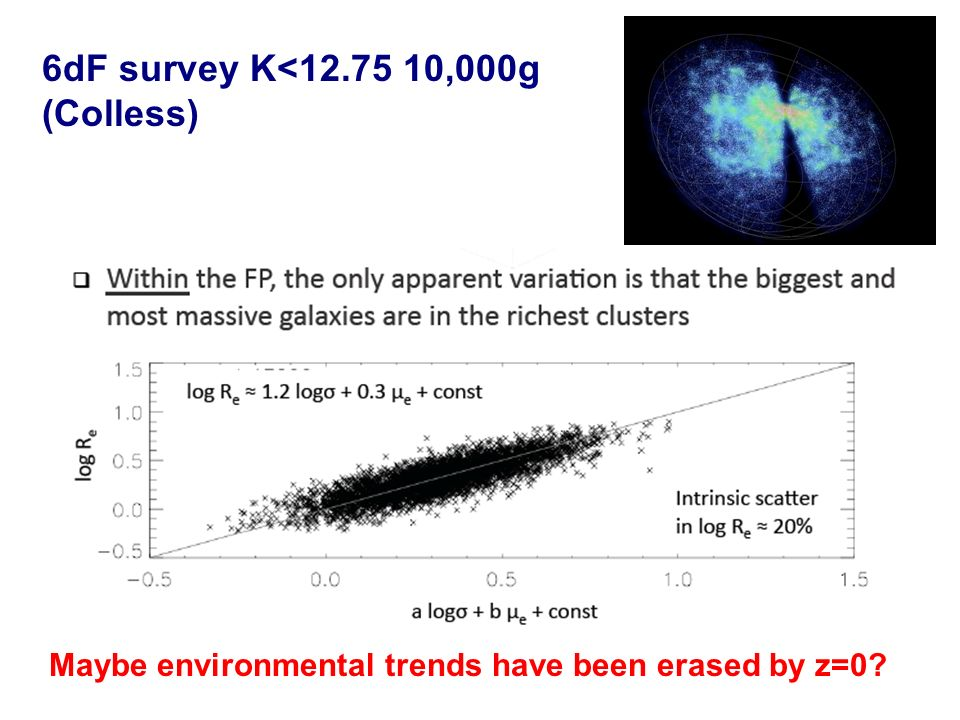 6dF survey K<12.75 10,000g (Colless) Maybe environmental trends have been erased by z=0