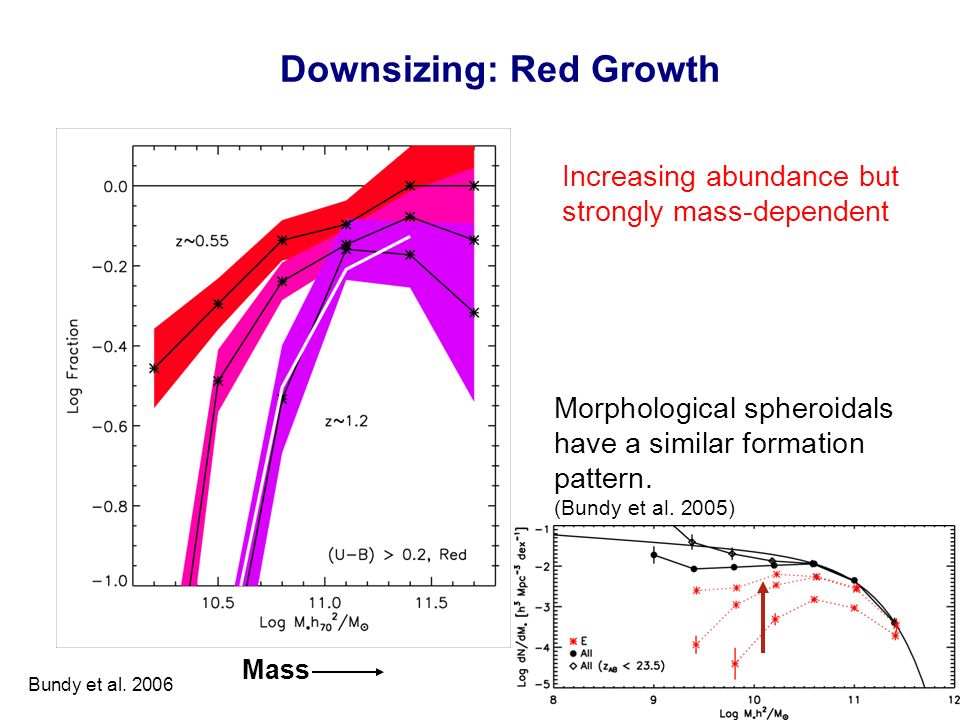 Downsizing: Red Growth Mass Increasing abundance but strongly mass-dependent Morphological spheroidals have a similar formation pattern.