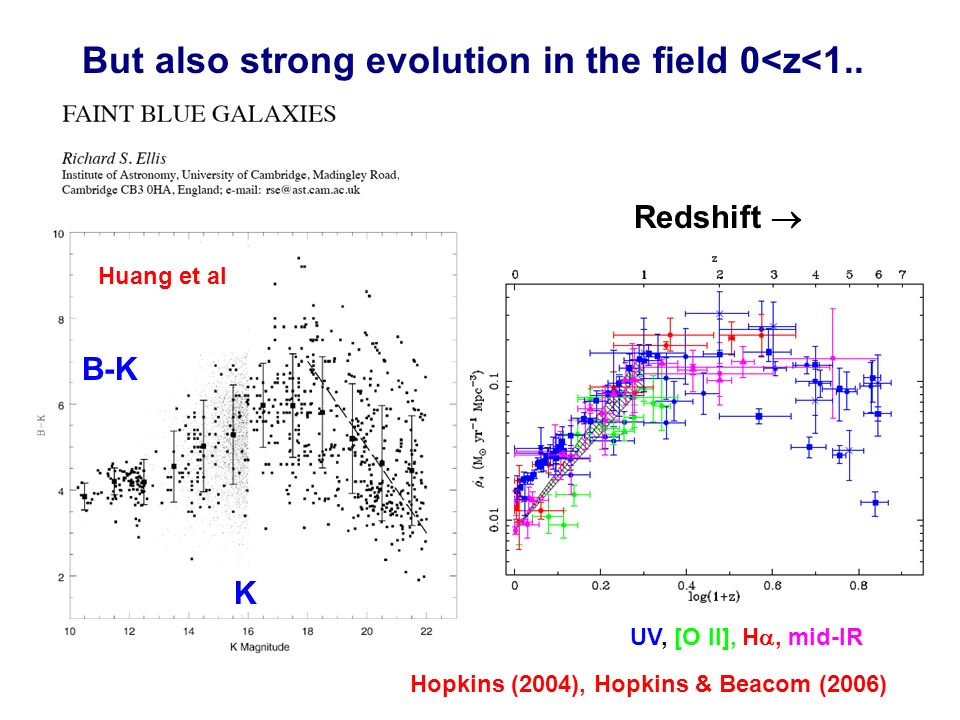 But also strong evolution in the field 0<z<1..