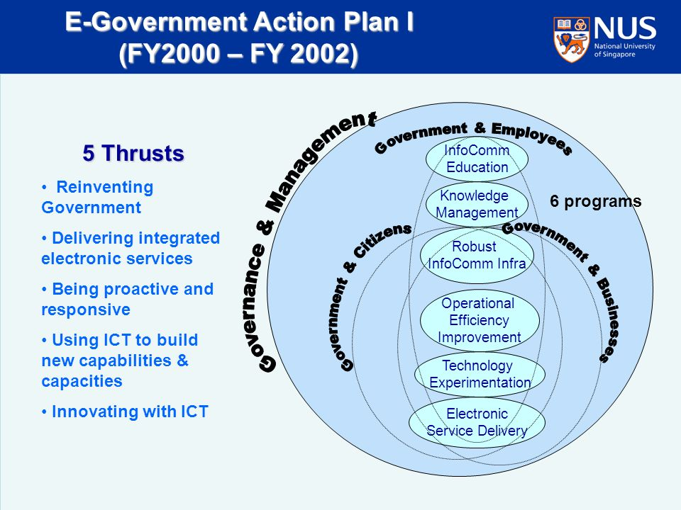 E-Government Action Plan I (FY2000 – FY 2002) InfoComm Education Knowledge Management Robust InfoComm Infra Operational Efficiency Improvement Technology Experimentation Electronic Service Delivery 6 programs 5 Thrusts Reinventing Government Delivering integrated electronic services Being proactive and responsive Using ICT to build new capabilities & capacities Innovating with ICT