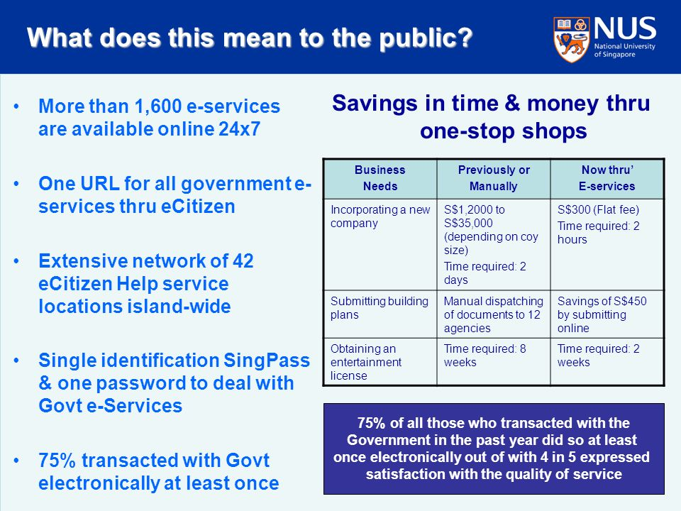 More than 1,600 e-services are available online 24x7 One URL for all government e- services thru eCitizen Extensive network of 42 eCitizen Help service locations island-wide Single identification SingPass & one password to deal with Govt e-Services 75% transacted with Govt electronically at least once Savings in time & money thru one-stop shops Business Needs Previously or Manually Now thru E-services Incorporating a new company S$1,2000 to S$35,000 (depending on coy size) Time required: 2 days S$300 (Flat fee) Time required: 2 hours Submitting building plans Manual dispatching of documents to 12 agencies Savings of S$450 by submitting online Obtaining an entertainment license Time required: 8 weeks Time required: 2 weeks 75% of all those who transacted with the Government in the past year did so at least once electronically out of with 4 in 5 expressed satisfaction with the quality of service What does this mean to the public