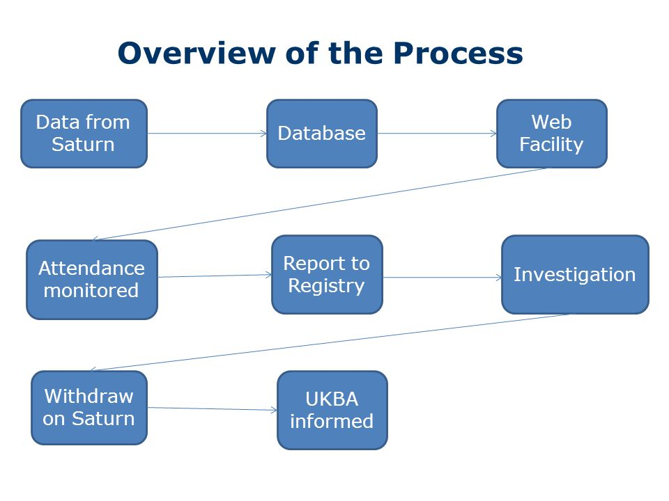 Overview of the Process Data from Saturn Web Facility Withdraw on Saturn Attendance monitored Database Investigation Report to Registry UKBA informed