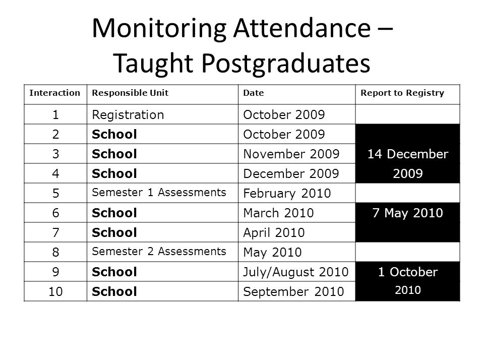Monitoring Attendance – Taught Postgraduates InteractionResponsible UnitDateReport to Registry 1RegistrationOctober 2009 2SchoolOctober 2009 3SchoolNovember 200914 December 4SchoolDecember 20092009 5 Semester 1 Assessments February 2010 6SchoolMarch 20107 May 2010 7SchoolApril 2010 8 Semester 2 Assessments May 2010 9SchoolJuly/August 20101 October 10SchoolSeptember 2010 2010