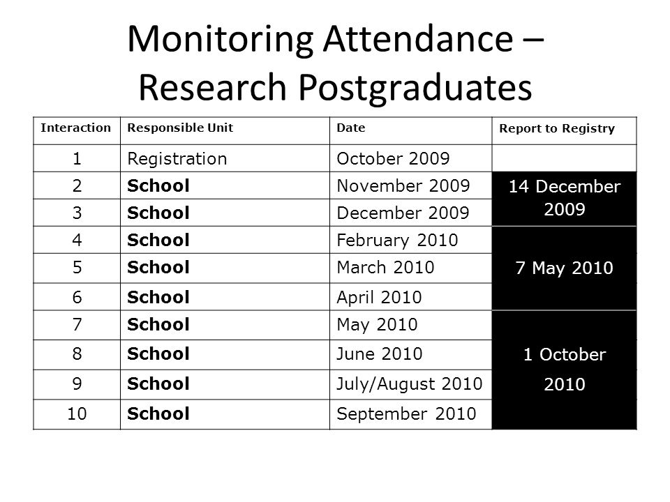 Monitoring Attendance – Research Postgraduates InteractionResponsible UnitDate Report to Registry 1RegistrationOctober 2009 2SchoolNovember 2009 14 December 2009 3SchoolDecember 2009 4SchoolFebruary 2010 5SchoolMarch 2010 7 May 2010 6SchoolApril 2010 7SchoolMay 2010 8SchoolJune 2010 1 October 9SchoolJuly/August 2010 2010 10SchoolSeptember 2010