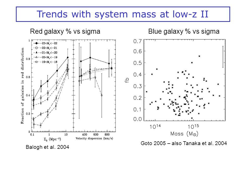 Balogh et al. 2004 Red galaxy % vs sigma Goto 2005 – also Tanaka et al.
