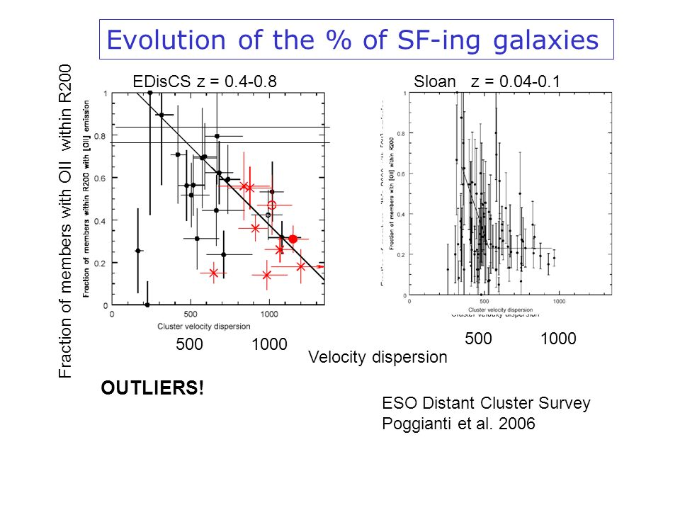 Evolution of the % of SF-ing galaxies EDisCS z = 0.4-0.8Sloan z = 0.04-0.1 Fraction of members with OII within R200 Velocity dispersion 1000 500 ESO Distant Cluster Survey Poggianti et al.