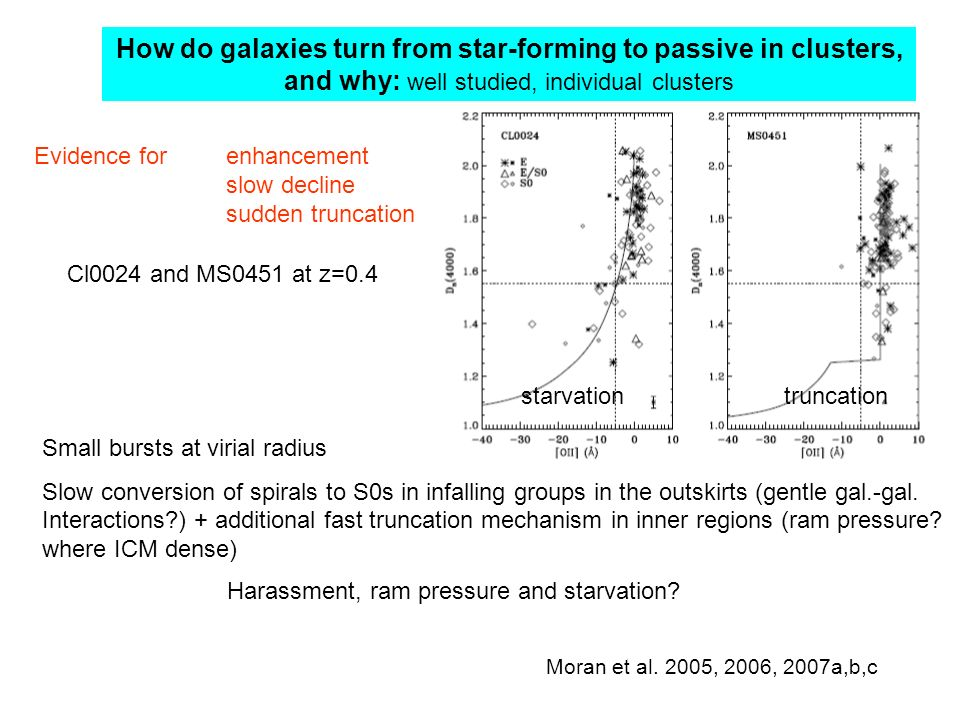 How do galaxies turn from star-forming to passive in clusters, and why: well studied, individual clusters Evidence forenhancement slow decline sudden truncation Moran et al.