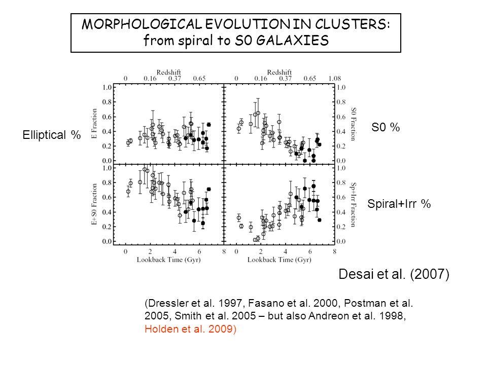 Desai et al. (2007) (Dressler et al. 1997, Fasano et al.